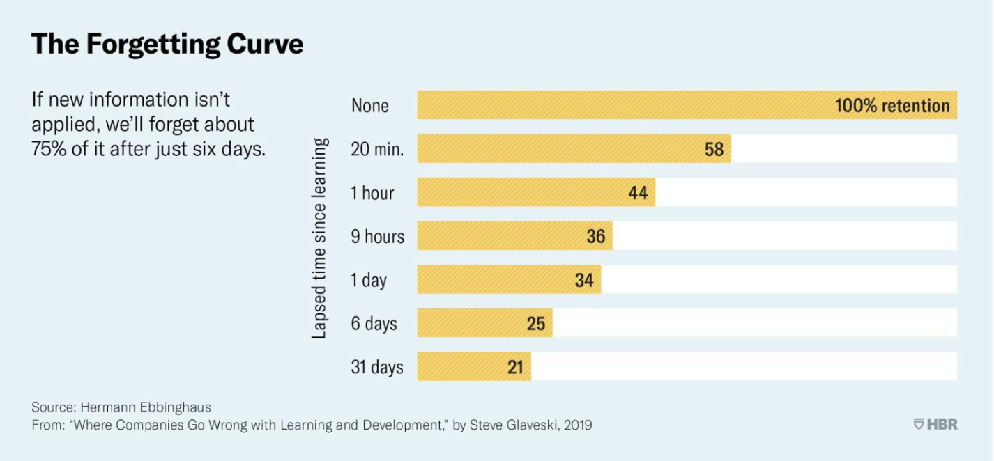 The Forgetting Curve by HBR